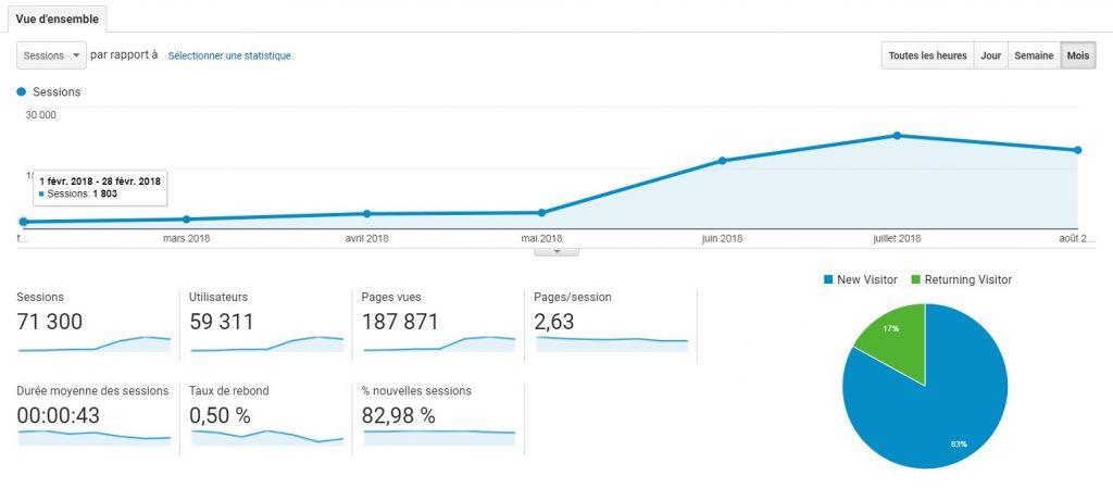 courbe de croissance du trafic venant de Pinterest
