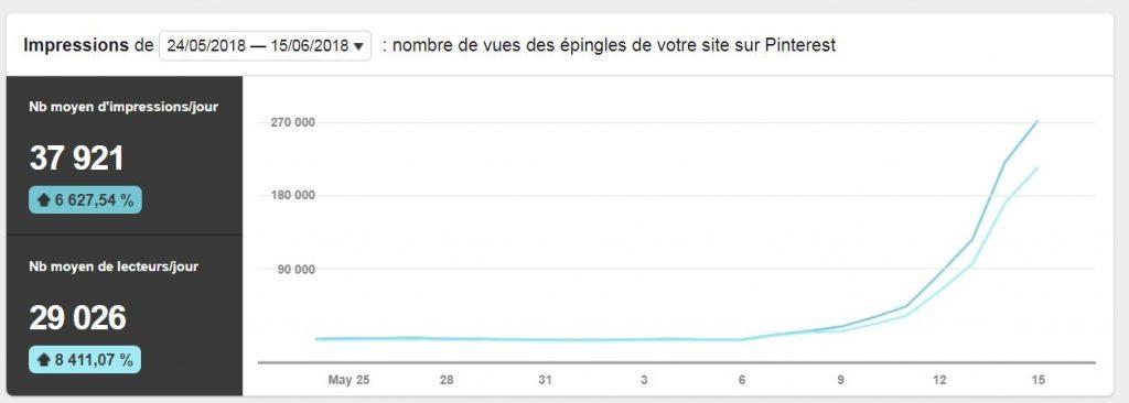 courbe de croissance des épingles vues sur Pinterest